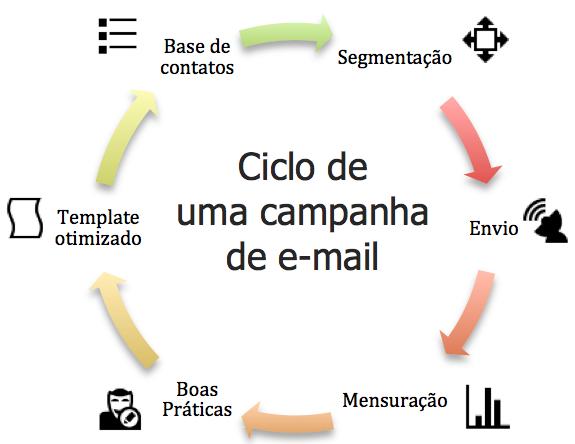 ciclo_e-mailmkt